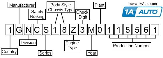 VIN Number Chart